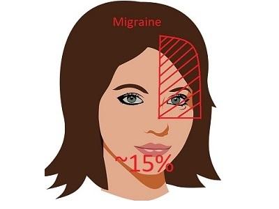 migraine symptomen