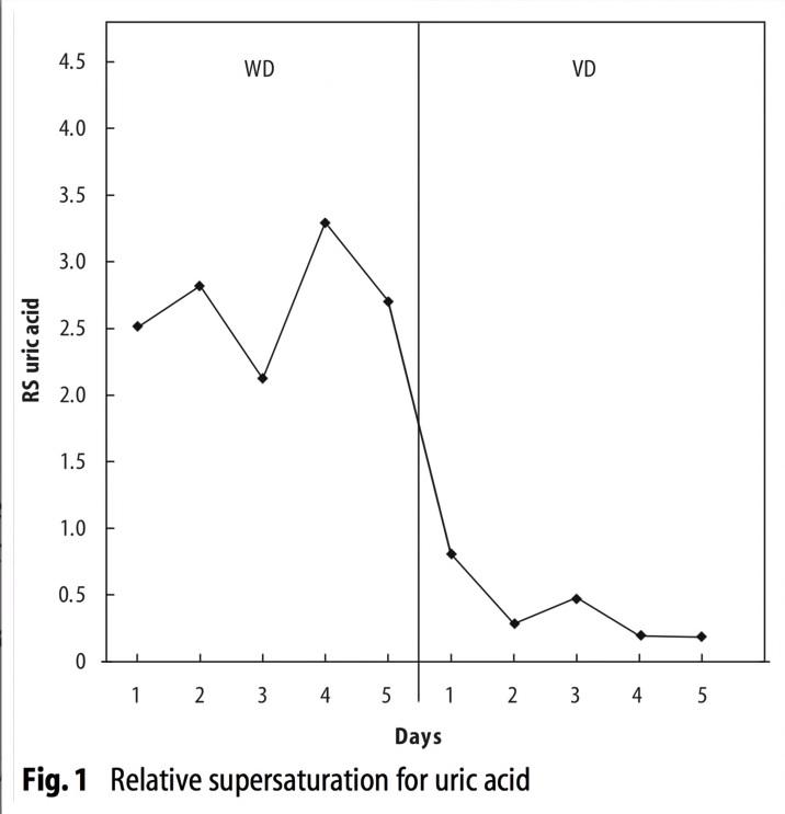 Urinezuur bij artritis